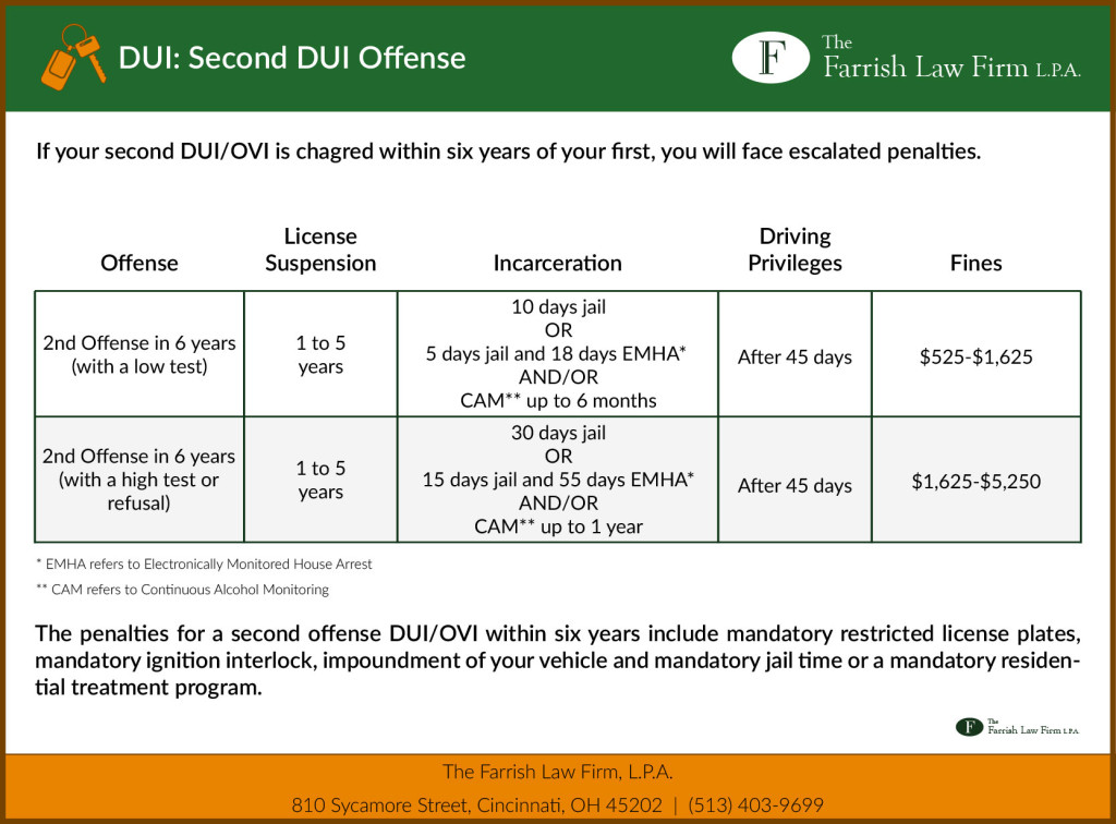 DUI Second Offense Penalties